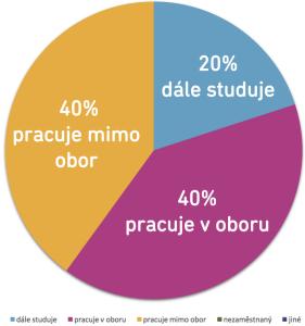 Uplatnění absolventů oboru reprodukční grafik pro média (2015)